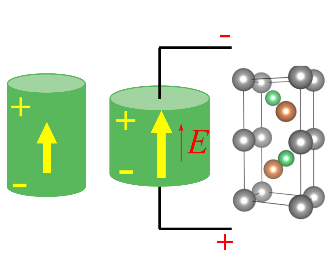 Origin Of Negative Longitudinal Piezoelectric Effect Revealed Mechanical Energy Diagram Materials Are A Class Smart That Can Convert Electrical To And Vice Versa They Have Been Widely Used In